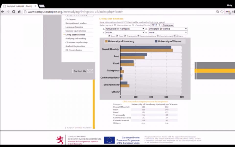 Living cost database (LIVIS)